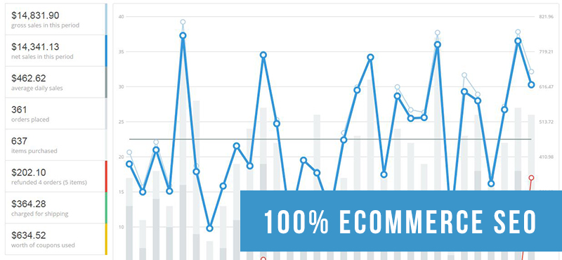Ecommerce Store SEO - Revenue Chart
